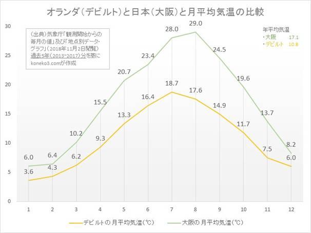オランダと日本の月平均気温
