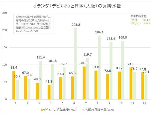 オランダと日本の月降水量